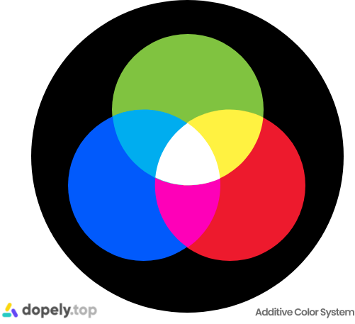 mixing colored lights is known as additive mixing. primary colors in additive system are red, green and blue