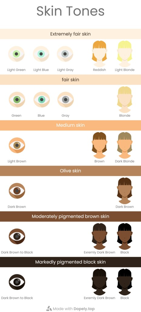 infograph about different skin colors and the color of eye and hair for them
