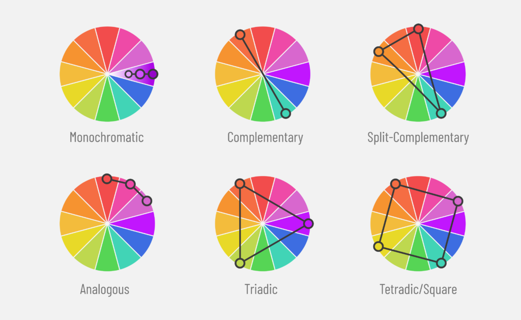 The picture of 6 color wheels with 6 different color schemes consisting monochromatic and complementary and split-complementary and analogous and triadic and tetradic or square color schemes to show how different schemes are created based on the color wheel in dopely colors blog post
