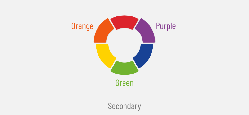 Color wheel of 6 primary and secondary colors with bold secondary colors of orange, purple and green for learning about primary and secondary colors for beginners  in dopely colors blog post