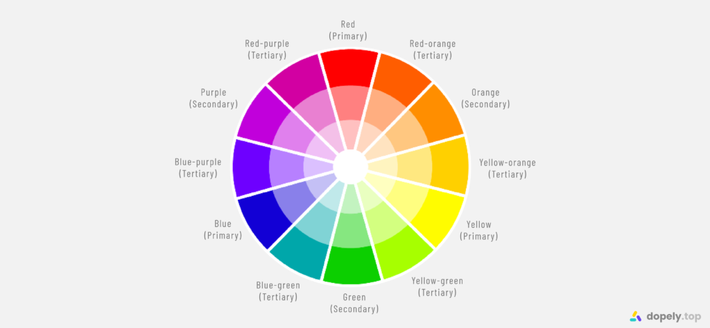 Complete color wheel of 12 colors with colors names and primary, secondary, tertiary colors for learning the basic of color wheel and it's usage in color term blog post of dopely colors blog