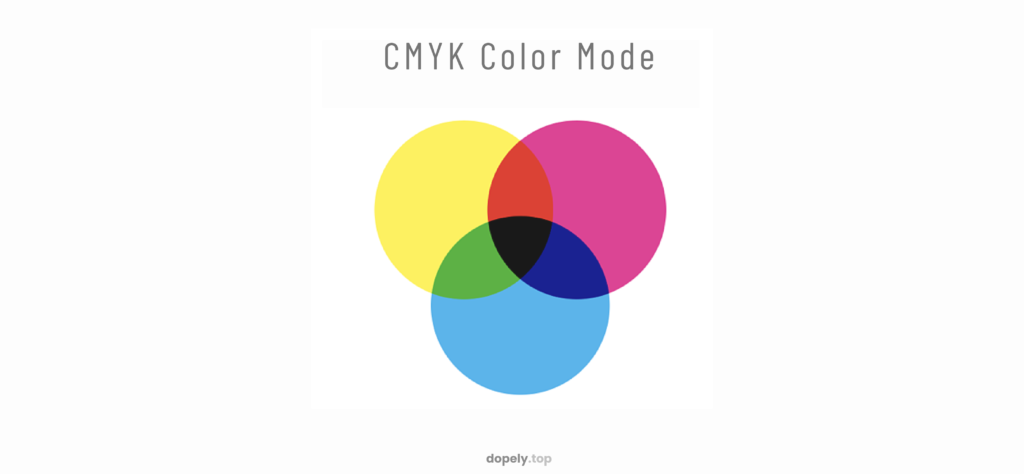 The picture of three circles colored with cyan and magenta and yellow with overlaps to show the CMYK color system and how colors are combined in it And to show the basic of how cyan and magenta and yellow and black make all the possible colors together in dopely colors blog post