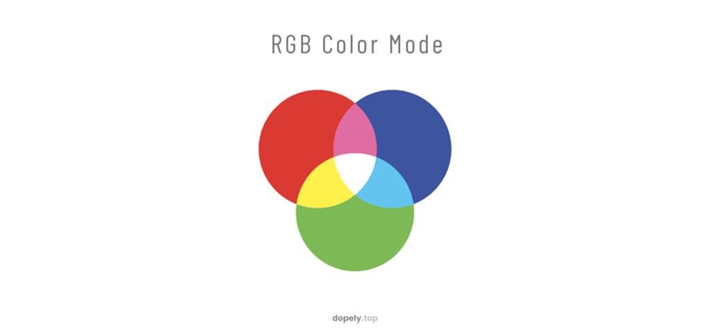 The picture of three circles of red and blue and green with overlaps to show how colors are combined in RGB color mode And show the basic colors of RGB coloring system in dopely colors blog post