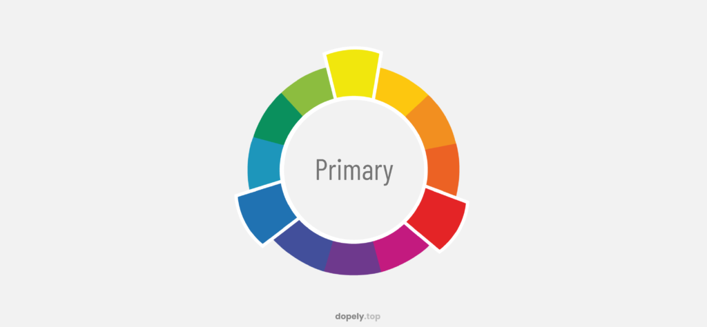 The color wheel with bold primary colors of blue red and yellow for learning about primary, secondary and tertiary colors in dopley colors